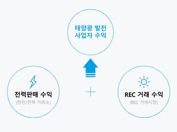 태양광발전사업 거래형태